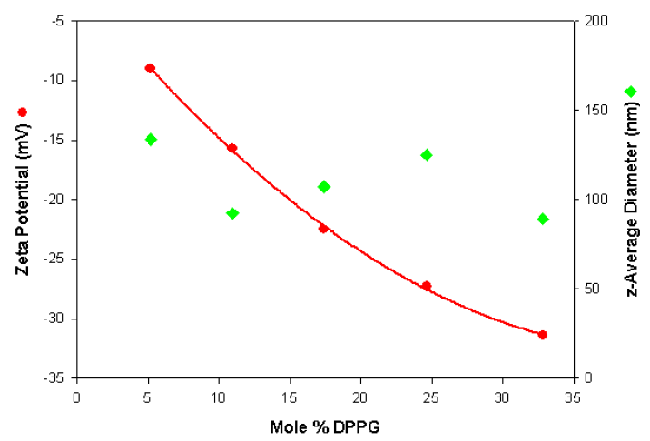 Zeta potential and size values obtained as a function of the mole% DPPG content for a series of anionic liposomes.