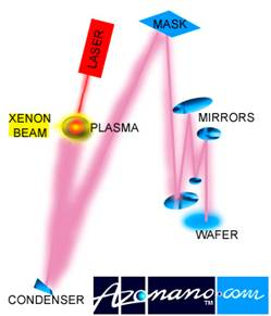 AZoNano - The A to Z of Nanotechnology - Simple schematic diagram of EUVL apparatus