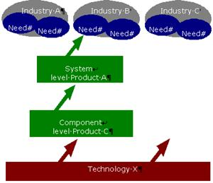 AZoNano Journal of Nanotechnology - Need for the entire ecosystem.