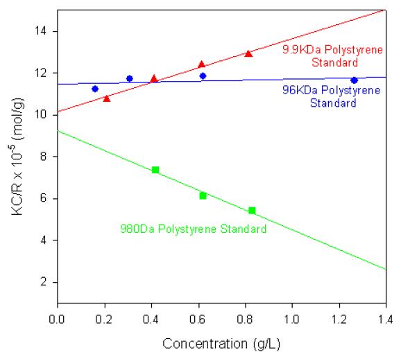 Debye plots for various polystyrene polymers.