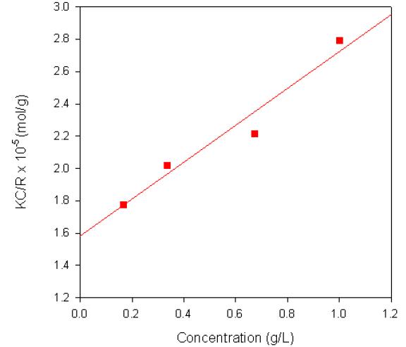 Debye plot for Dextran in water.